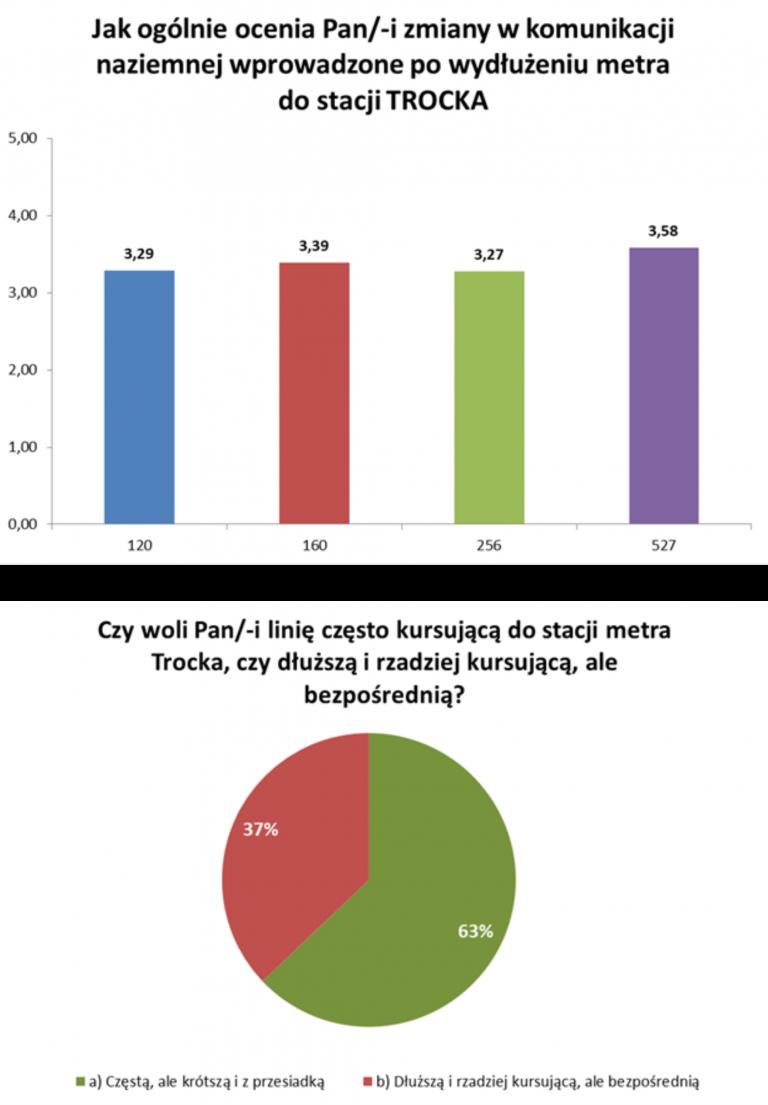 wykres - ocena zmian w komunikacji